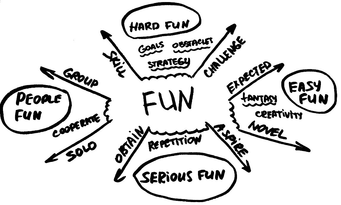 A Theory Of Fun For Game Design Tisquirrel - Game design theory